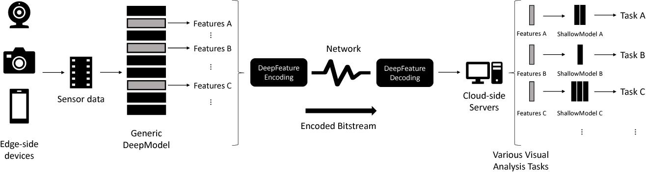 Figure 3 for Intermediate Deep Feature Compression: the Next Battlefield of Intelligent Sensing