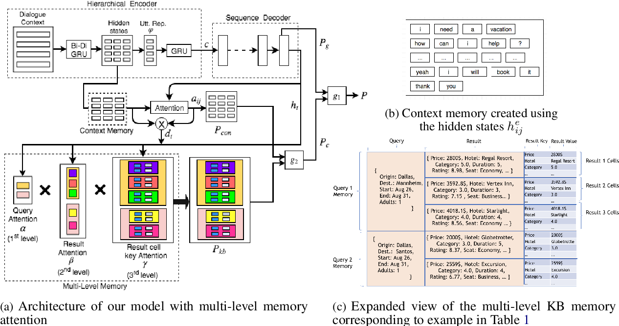 Figure 2 for Multi-level Memory for Task Oriented Dialogs
