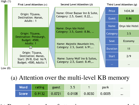 Figure 4 for Multi-level Memory for Task Oriented Dialogs