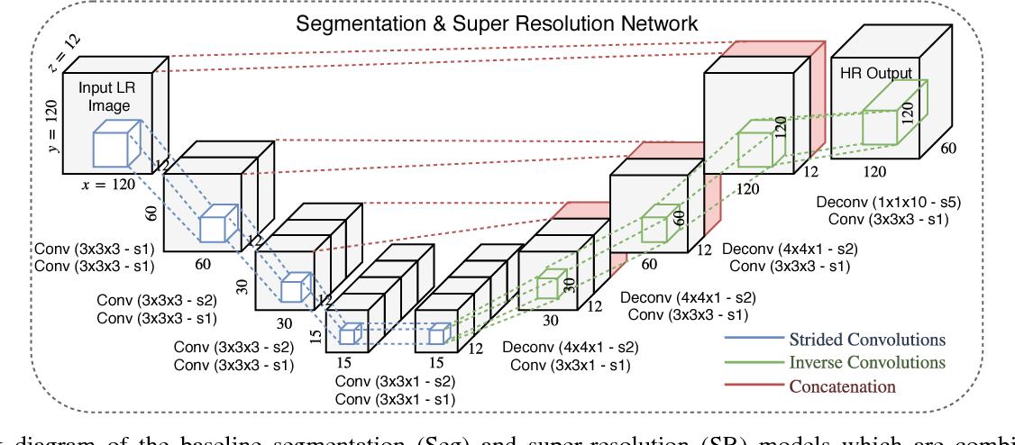 Figure 2 for Anatomically Constrained Neural Networks (ACNN): Application to Cardiac Image Enhancement and Segmentation