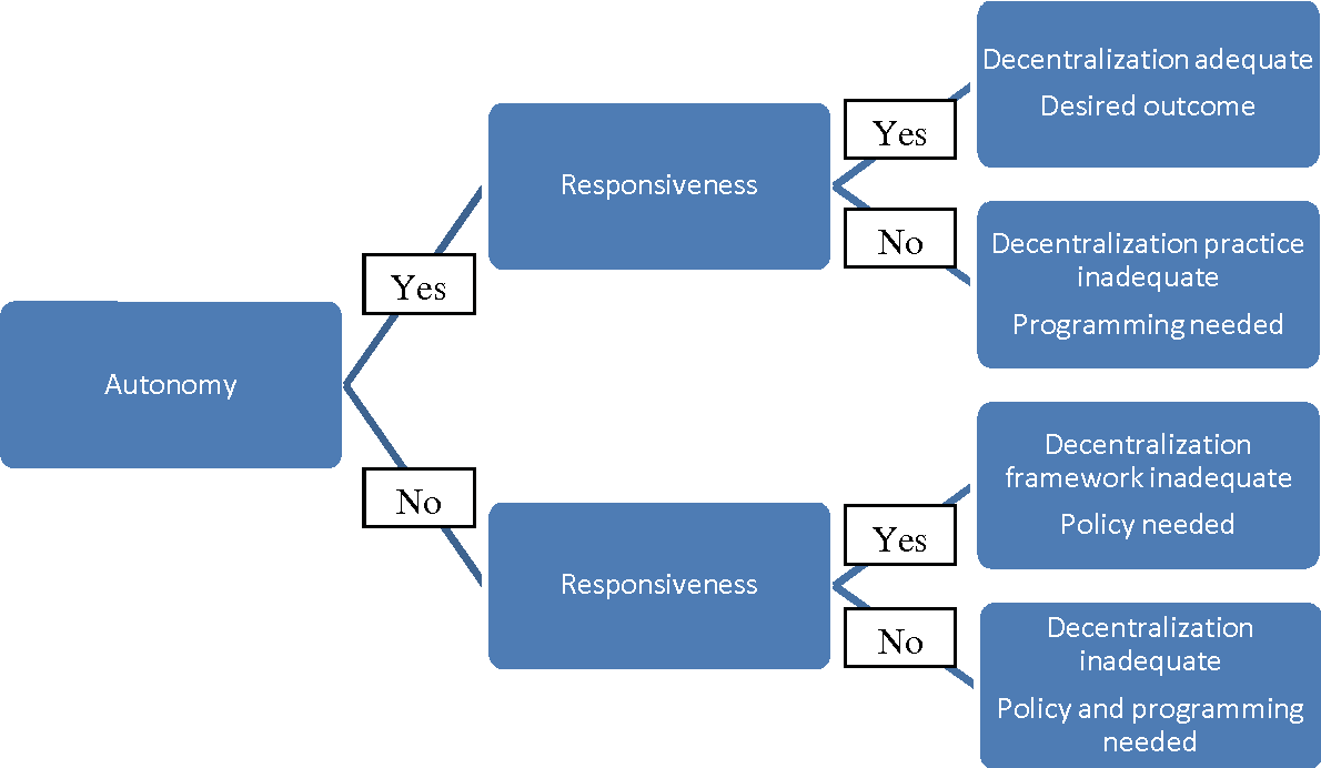 Figure 2 from Foreign aid and decentralization Policies for autonomy ...