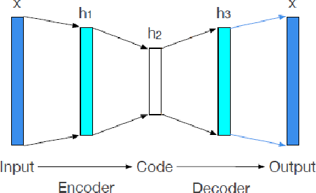 Figure 1 for Bagging Supervised Autoencoder Classifier for Credit Scoring