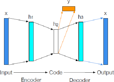 Figure 3 for Bagging Supervised Autoencoder Classifier for Credit Scoring