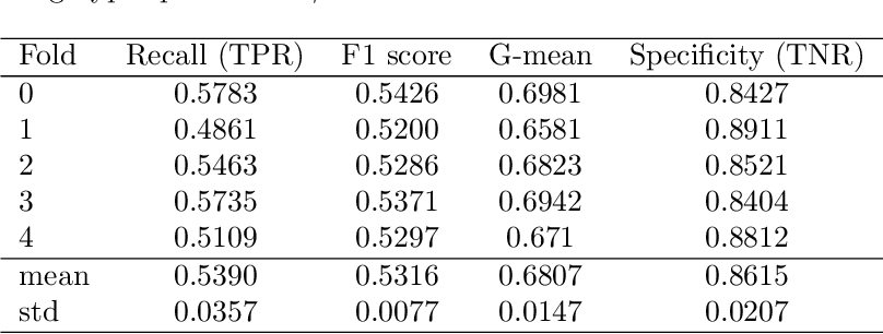 Figure 2 for Bagging Supervised Autoencoder Classifier for Credit Scoring