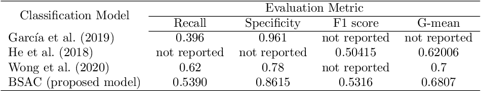 Figure 4 for Bagging Supervised Autoencoder Classifier for Credit Scoring