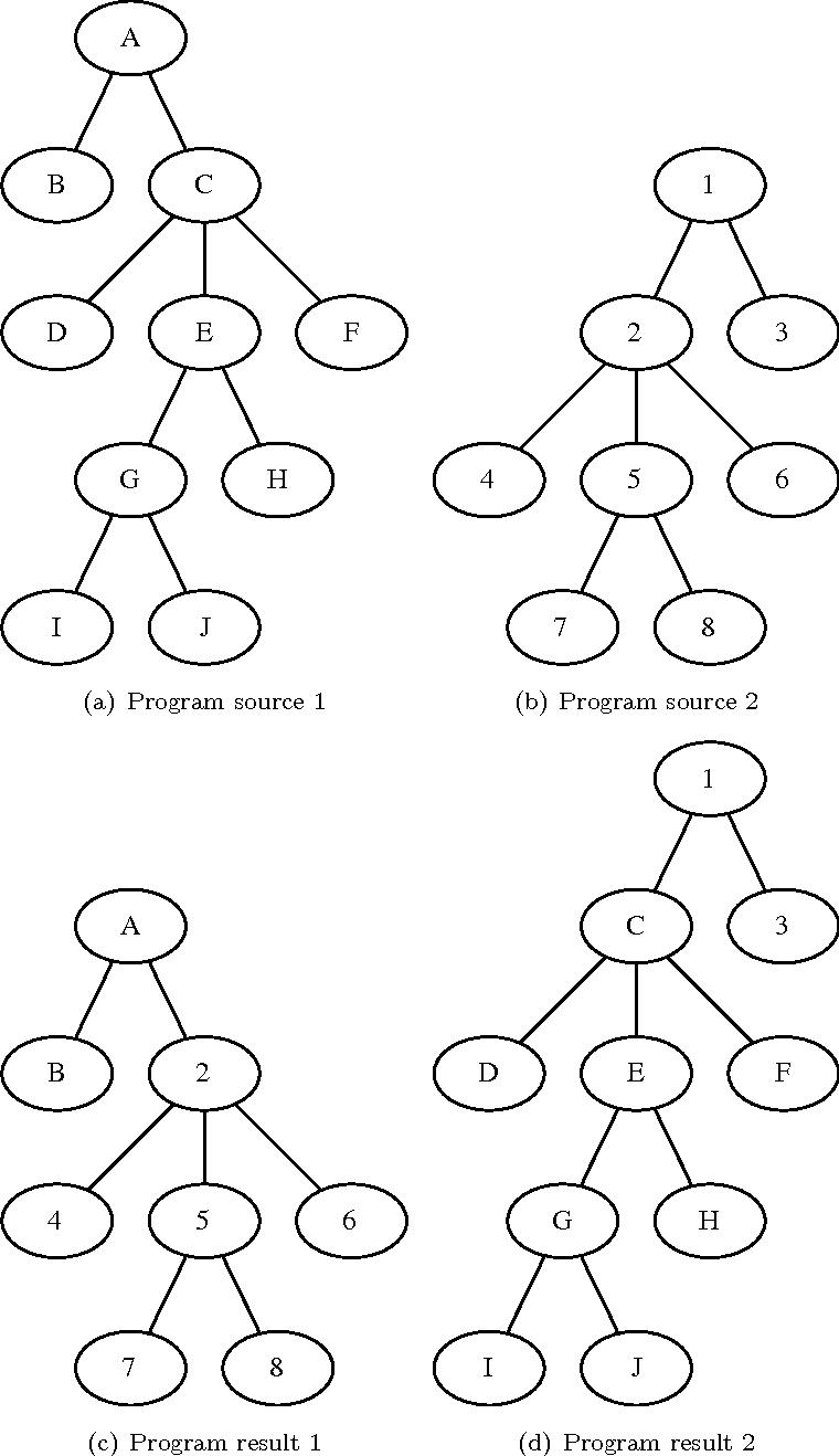 Figure 3 for Genetic Programming for Multibiometrics