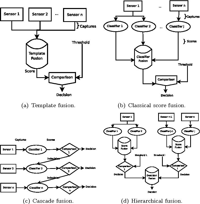 Figure 1 for Genetic Programming for Multibiometrics