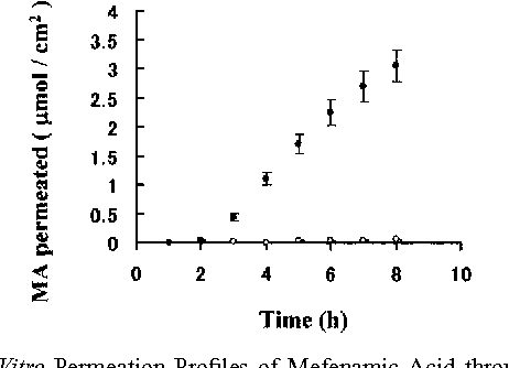 Fig. 1. In Vitro Permeation Profiles of Mefenamic Acid through Excised Hairless Rat Skin from the EI (open symbol) and TEI (closed symbol) Systems at 32 °C