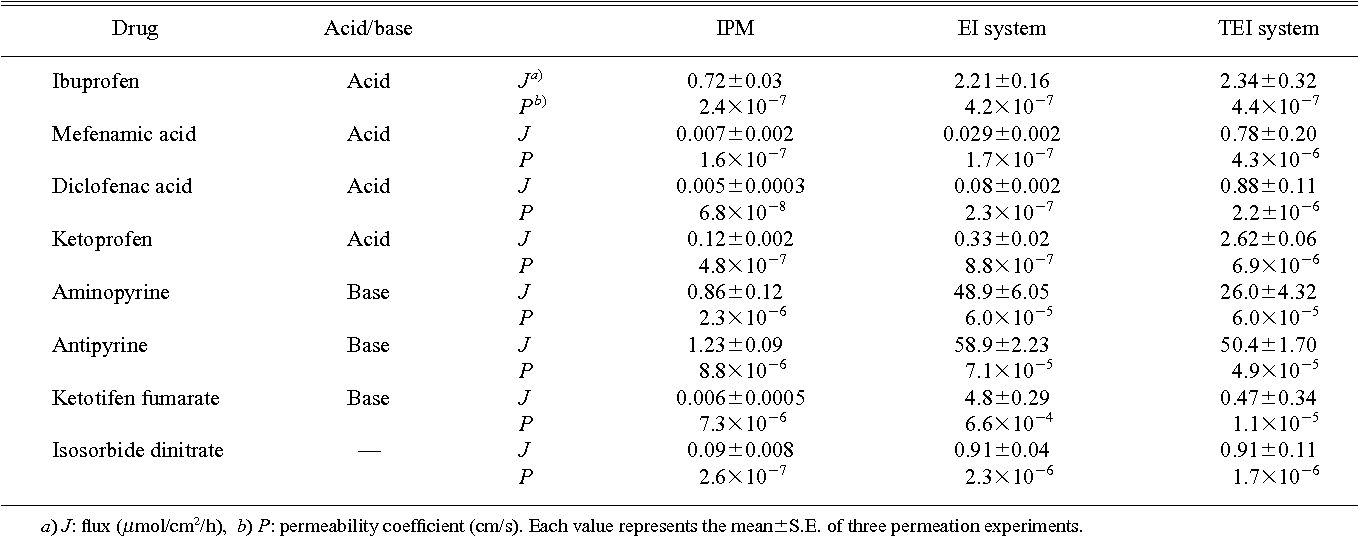 Table 1. The Flux and Permeability Coefficient of Several Drugs in Various Vehicles through Hairless Rat Skin
