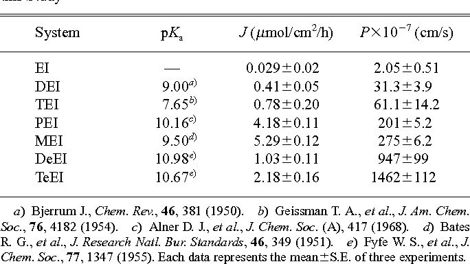 Table 2. The Flux and Permeability Coefficient of Mefenamic Acid in the Amine-EI System through Hairless Rat Skin and the pKa of Amines Used in this Study