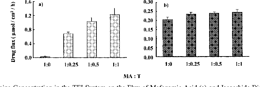 Fig. 2. Effect of Triethanolamine Concentration in the TEI System on the Flux of Mefenamic Acid (a) and Isosorbide Dinitrate (b) through Hairless Rat Skin