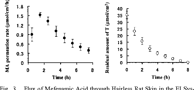 Fig. 3. Flux of Mefenamic Acid through Hairless Rat Skin in the EI System and the Residual Amount of Triethanolamie in the Skin after a 4-h Pretreatment of the TEI System