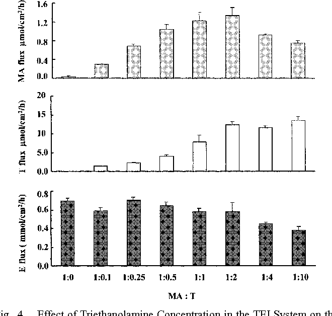 Fig. 4. Effect of Triethanolamine Concentration in the TEI System on the Fluxes of MA, T, E through Hairless Rat Skin