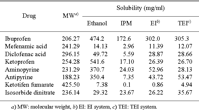 Table 3. The Molecular Weight and Solubility of Drugs in Various Vehicles