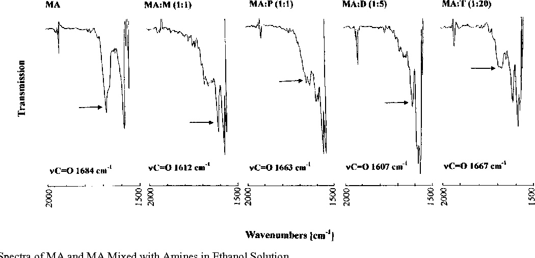 Fig. 5. The IR Spectra of MA and MA Mixed with Amines in Ethanol Solution