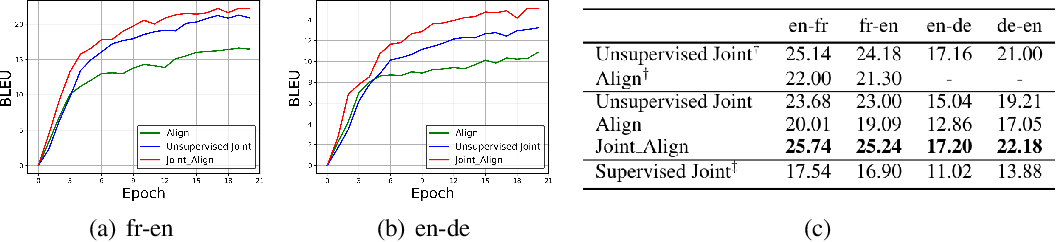 Figure 4 for Cross-lingual Alignment vs Joint Training: A Comparative Study and A Simple Unified Framework