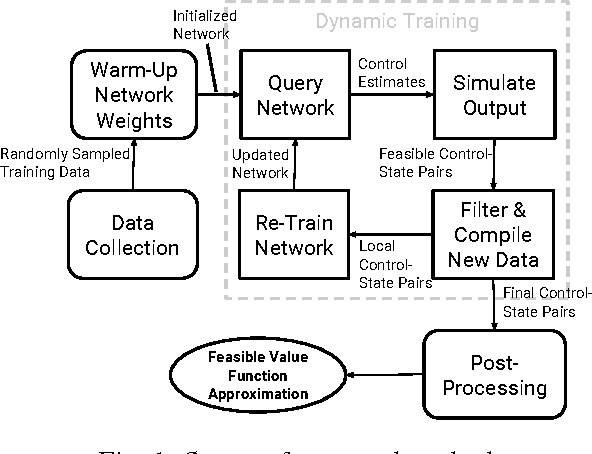 Figure 1 for Using Neural Networks to Compute Approximate and Guaranteed Feasible Hamilton-Jacobi-Bellman PDE Solutions