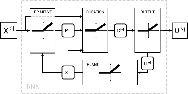 Figure 2 for Using Neural Networks to Compute Approximate and Guaranteed Feasible Hamilton-Jacobi-Bellman PDE Solutions