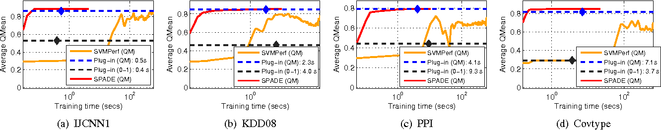 Figure 2 for Optimizing Non-decomposable Performance Measures: A Tale of Two Classes