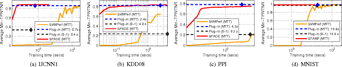 Figure 4 for Optimizing Non-decomposable Performance Measures: A Tale of Two Classes