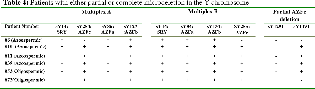 Table 4: Patients with either partial or complete microdeletion in the Y chromosome