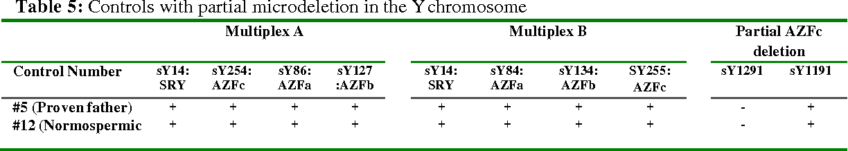 Table 5: Controls with partial microdeletion in the Y chromosome