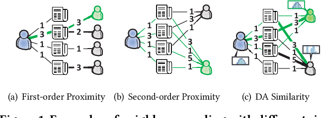 Figure 1 for Single-Layer Graph Convolutional Networks For Recommendation