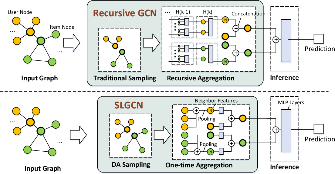Figure 3 for Single-Layer Graph Convolutional Networks For Recommendation