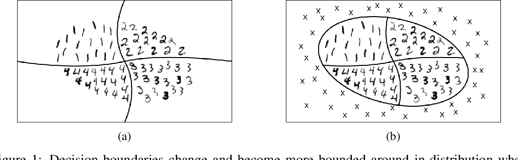Figure 1 for Out-of-distribution Detection in Classifiers via Generation