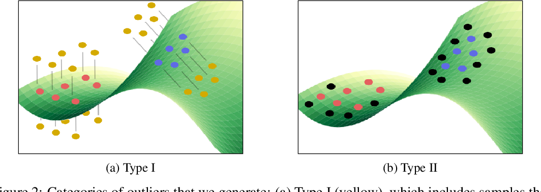 Figure 3 for Out-of-distribution Detection in Classifiers via Generation
