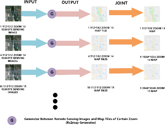 Figure 4 for Generating Multi-scale Maps from Remote Sensing Images via Series Generative Adversarial Networks