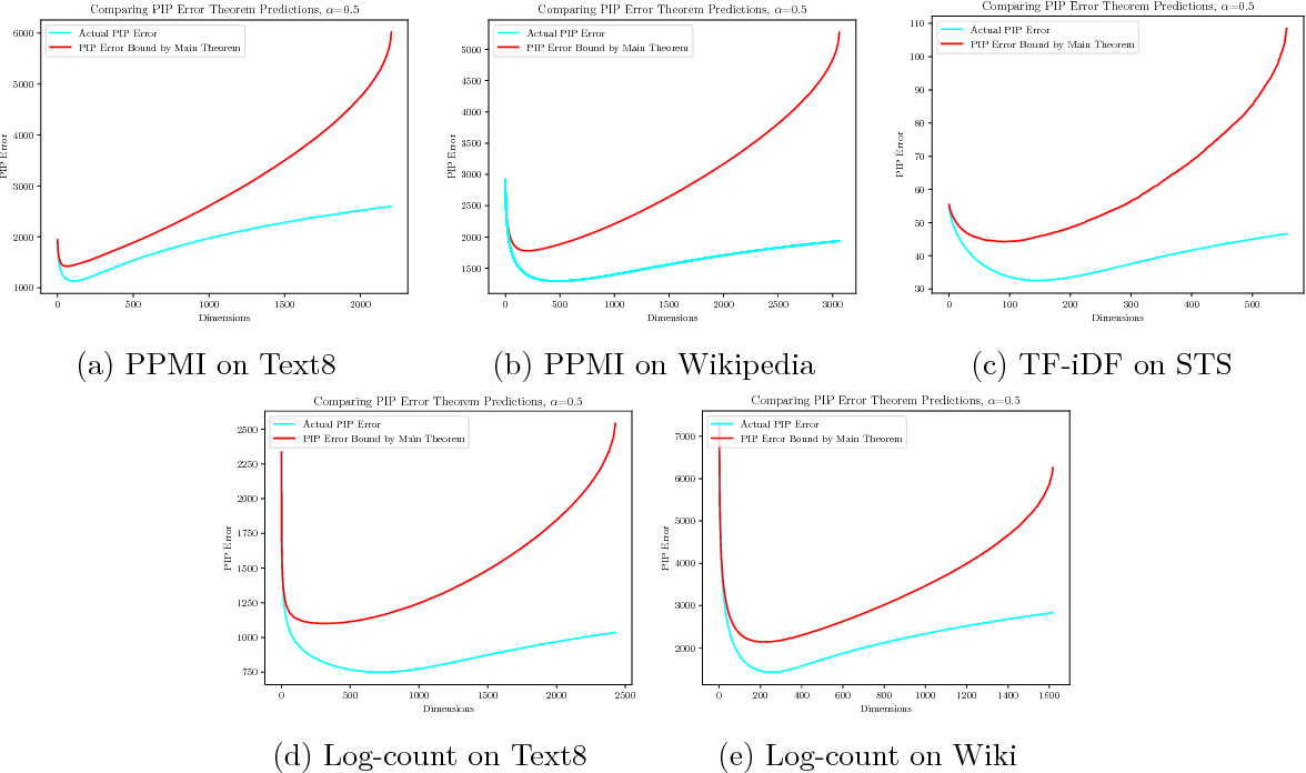 Figure 2 for Understand Functionality and Dimensionality of Vector Embeddings: the Distributional Hypothesis, the Pairwise Inner Product Loss and Its Bias-Variance Trade-off