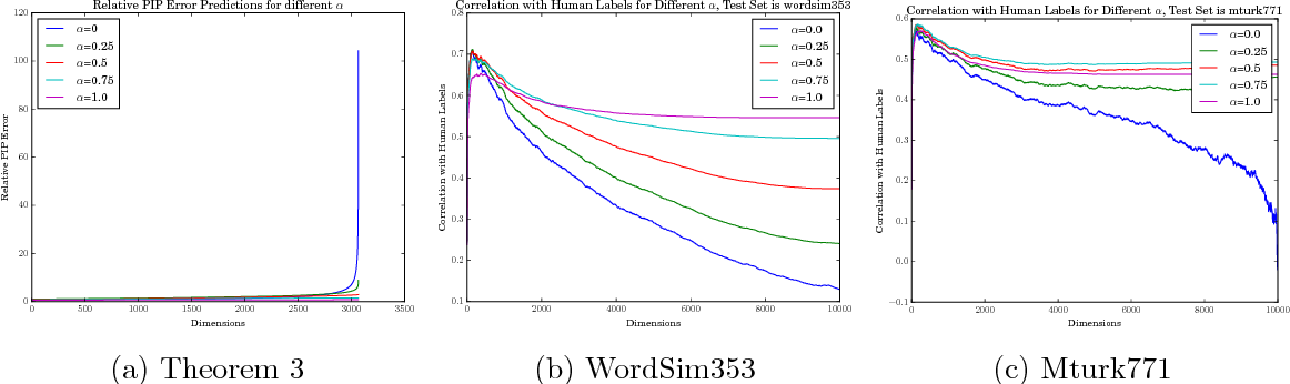 Figure 4 for Understand Functionality and Dimensionality of Vector Embeddings: the Distributional Hypothesis, the Pairwise Inner Product Loss and Its Bias-Variance Trade-off