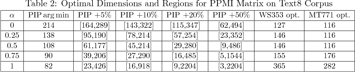 Figure 3 for Understand Functionality and Dimensionality of Vector Embeddings: the Distributional Hypothesis, the Pairwise Inner Product Loss and Its Bias-Variance Trade-off