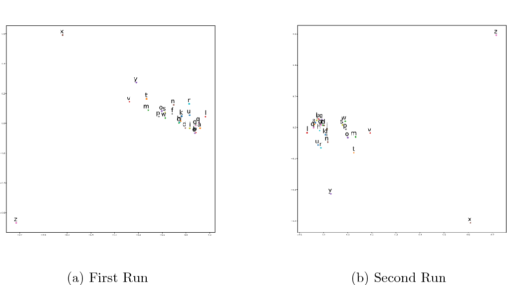 Figure 1 for Understand Functionality and Dimensionality of Vector Embeddings: the Distributional Hypothesis, the Pairwise Inner Product Loss and Its Bias-Variance Trade-off