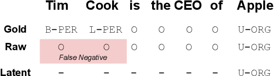 Figure 1 for Partially Supervised Named Entity Recognition via the Expected Entity Ratio Loss