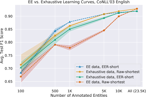 Figure 4 for Partially Supervised Named Entity Recognition via the Expected Entity Ratio Loss