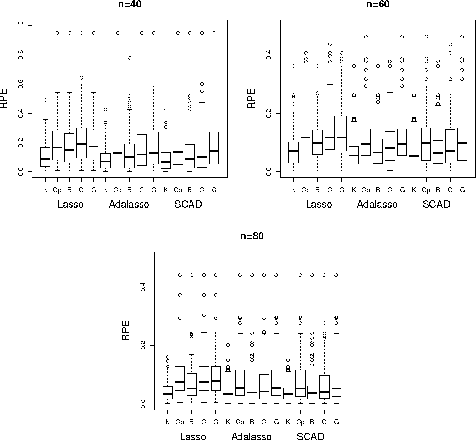 Figure 2 for Consistent selection of tuning parameters via variable selection stability