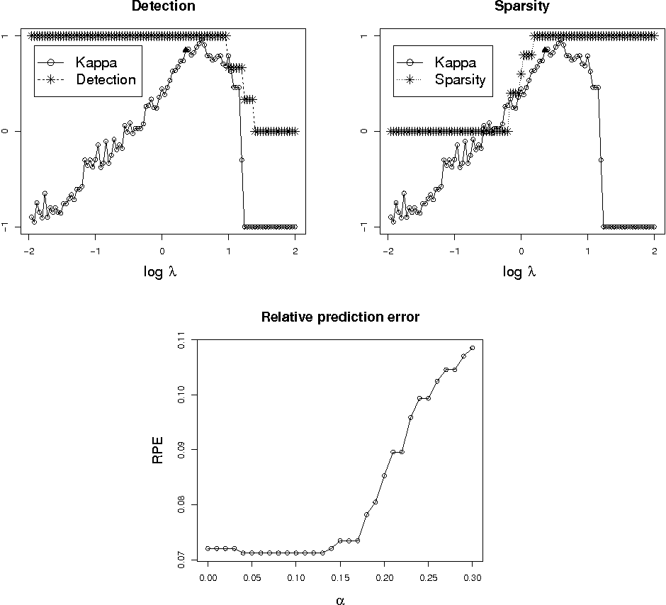 Figure 4 for Consistent selection of tuning parameters via variable selection stability