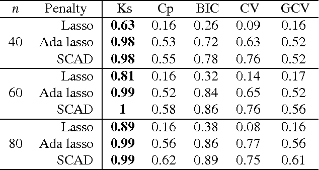 Figure 1 for Consistent selection of tuning parameters via variable selection stability