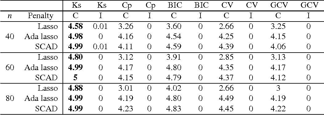 Figure 3 for Consistent selection of tuning parameters via variable selection stability