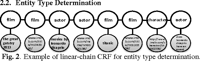 Figure 3 for Leveraging Semantic Web Search and Browse Sessions for Multi-Turn Spoken Dialog Systems