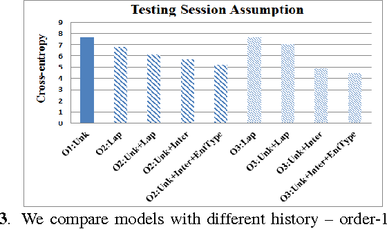 Figure 4 for Leveraging Semantic Web Search and Browse Sessions for Multi-Turn Spoken Dialog Systems