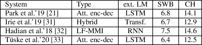 Figure 4 for Advancing RNN Transducer Technology for Speech Recognition