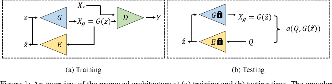 Figure 1 for Unsupervised Learning of Anomaly Detection from Contaminated Image Data using Simultaneous Encoder Training
