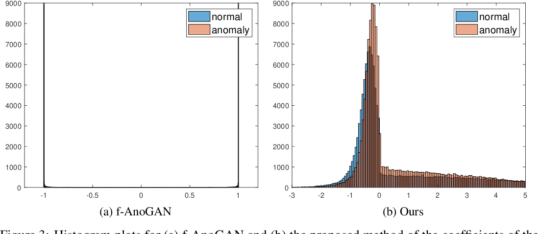Figure 3 for Unsupervised Learning of Anomaly Detection from Contaminated Image Data using Simultaneous Encoder Training