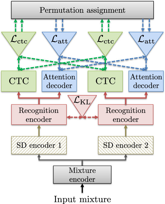 Figure 1 for A Purely End-to-end System for Multi-speaker Speech Recognition