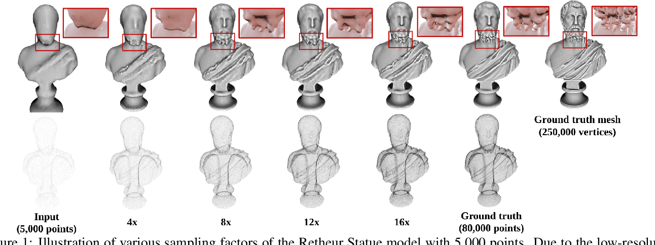 Figure 1 for PUGeo-Net: A Geometry-centric Network for 3D Point Cloud Upsampling