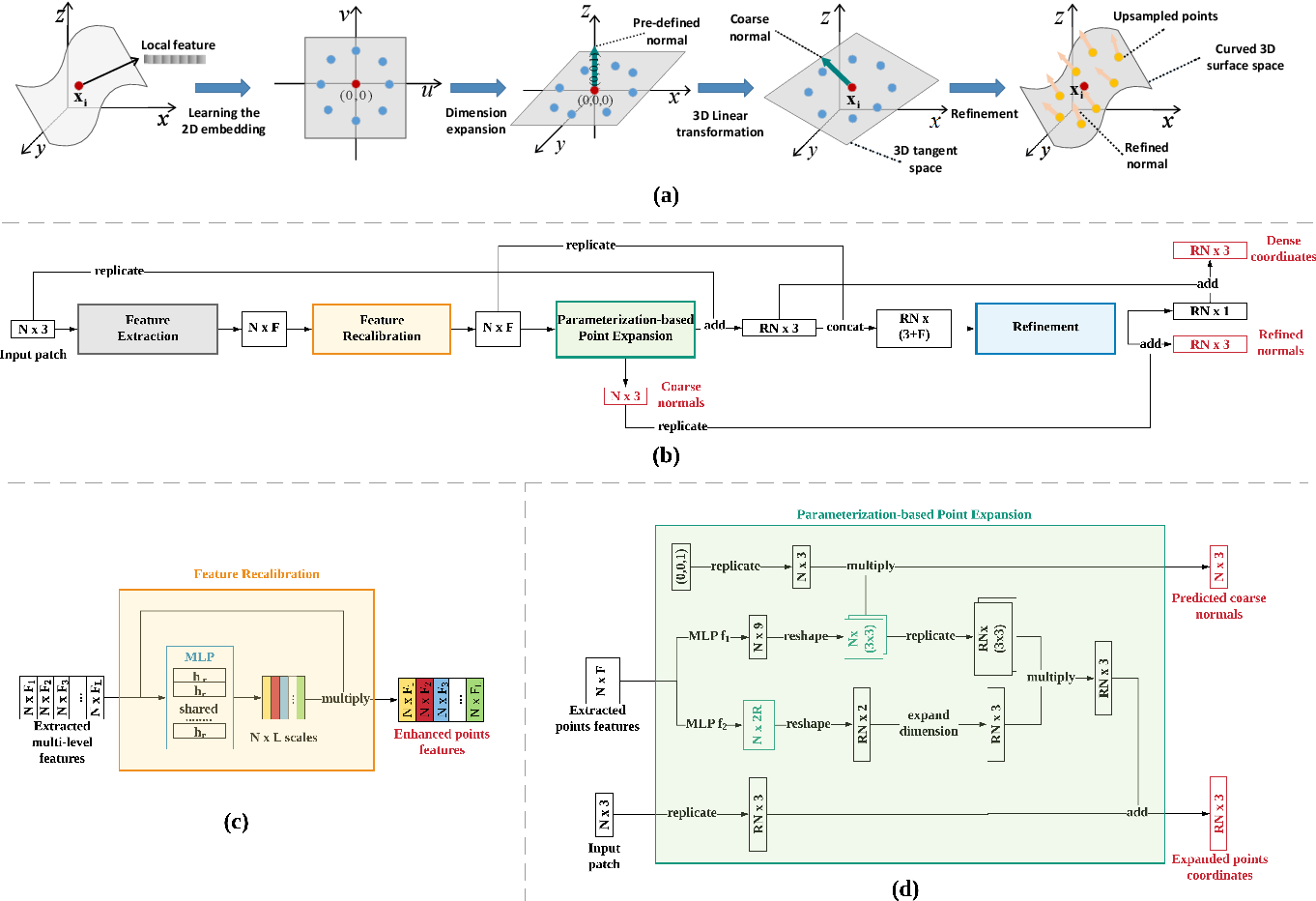 Figure 3 for PUGeo-Net: A Geometry-centric Network for 3D Point Cloud Upsampling