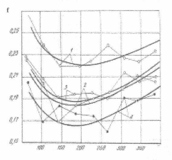 Fig. 2. Resistance coefficient of wet snow versus ioaa.